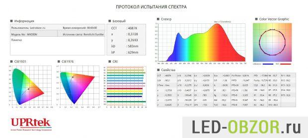 Спектр светодиодного настольного светильника Orion