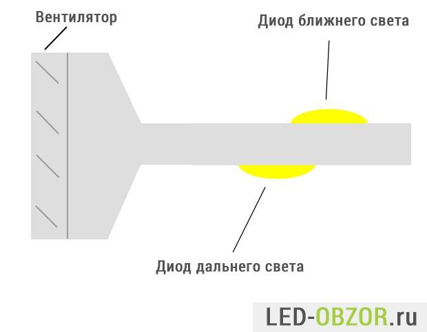 Конструкция ламп ближнего дальнего света