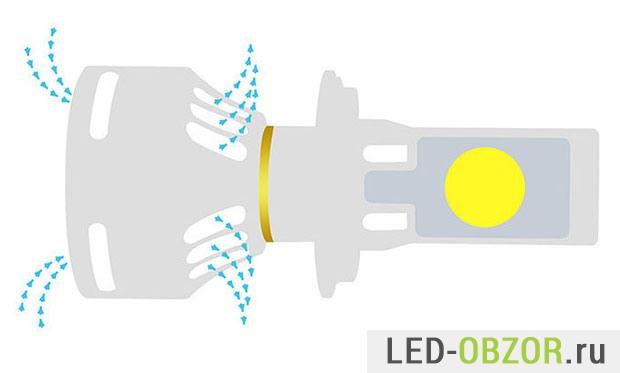 Схема охлаждения лампы встроенным вентилятором