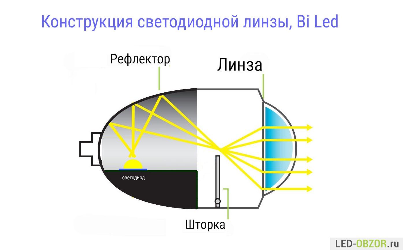 Как сделать свет от линз 551