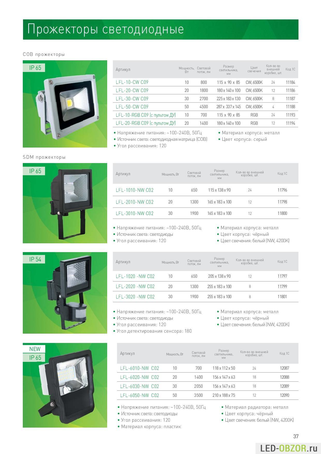 Светодиодные модули, линейки, линзы для светильников