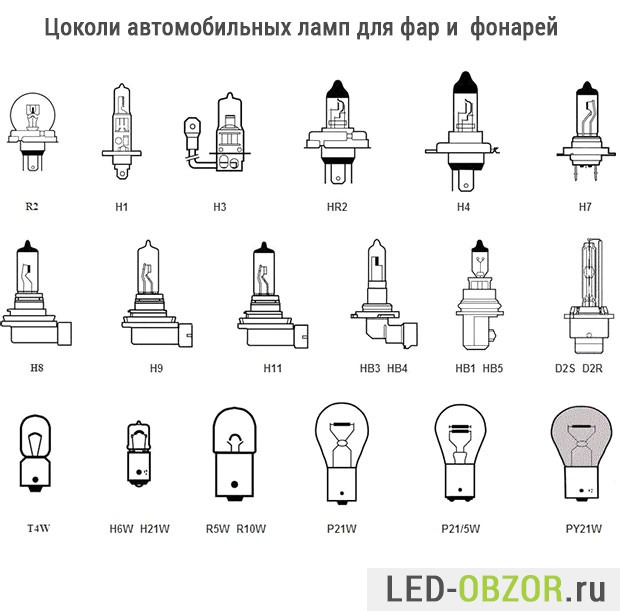Цоколи LED ламп для фар и фонарей
