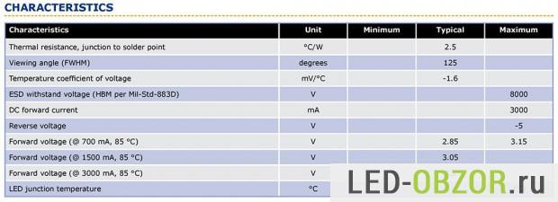 Основные характеристики светодиода CREE XM-L2