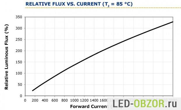 График зависимости яркости от силы тока
