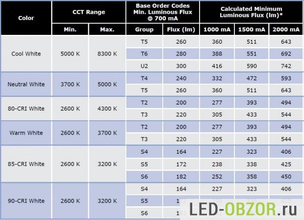 Таблица яркости всех бинов