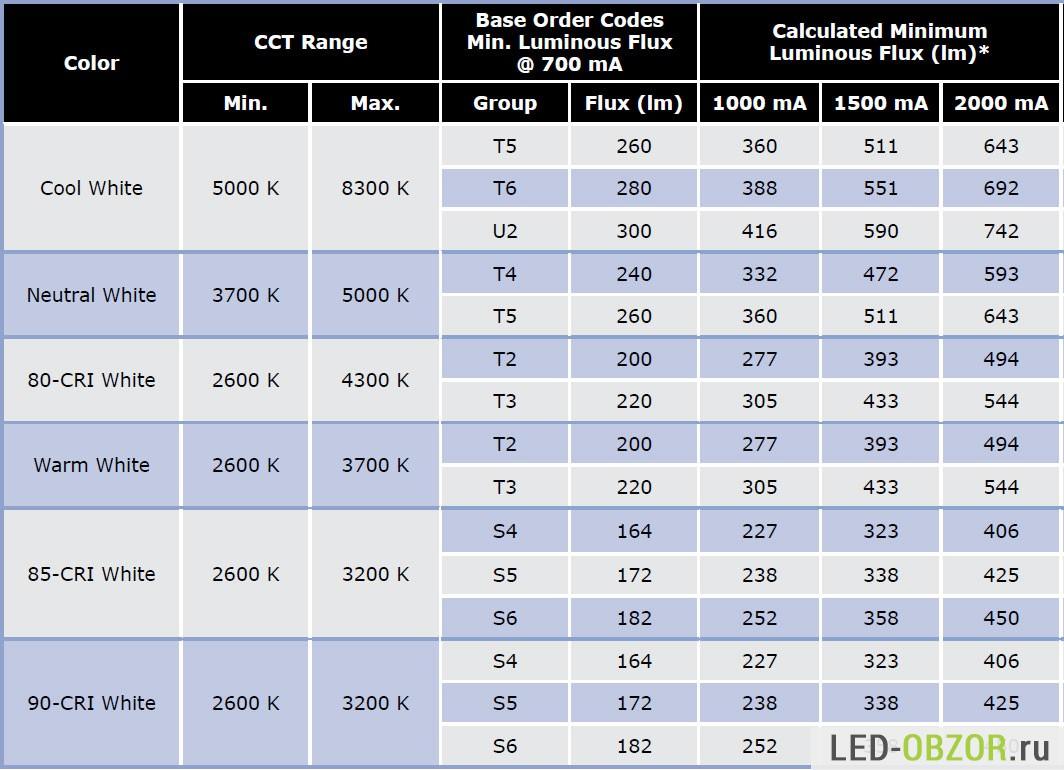 таблица размеров светодиоды smd
