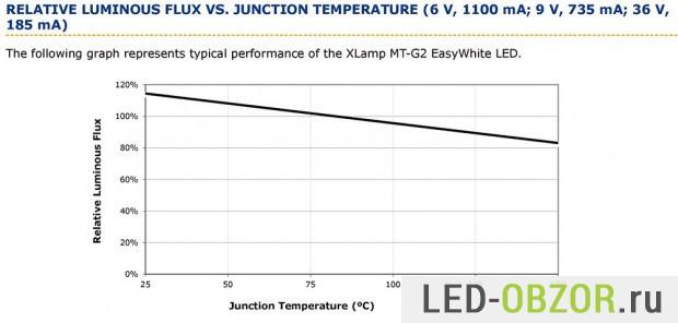 Яркость в зависимоcти от температуры MT-G2