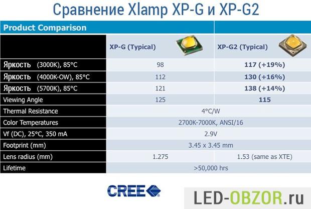 Сравнение светодиодов CREE XP-G и G2