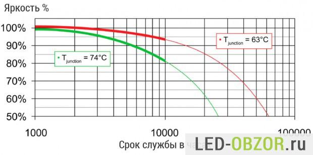 График потери яркости светодиодом в зависимости от температуры нагрева