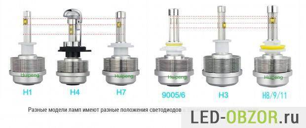 Модельный ряд автомобильных LED  ламп компании Хуйпенг