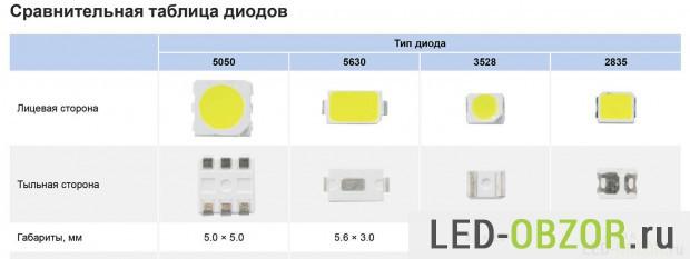 Сравнение размеров  диодов 3528, 5050, 5730, 2835