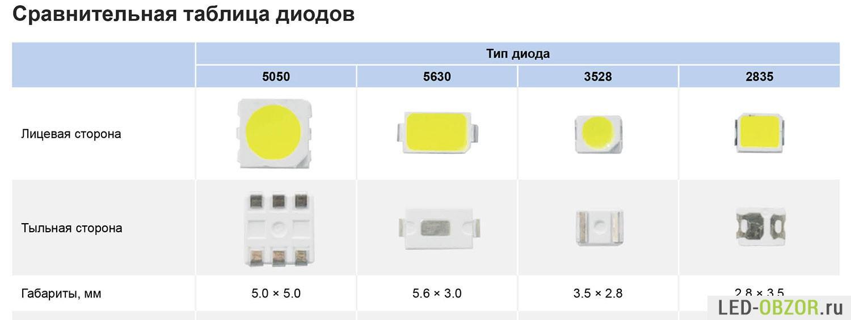 светодиоды размеров smd таблица