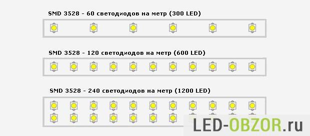 Плотность светодиодов 3528