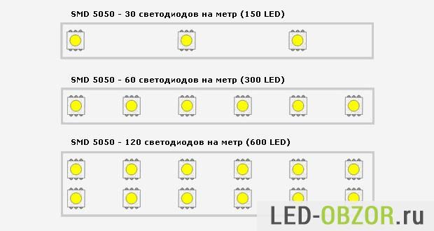 Плотность светодиодов 5050