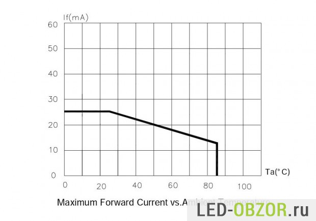 led-smd-3528-7
