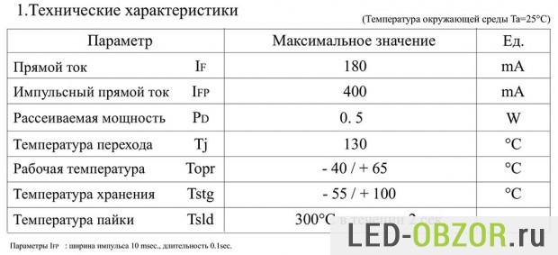 Основыне характеристики SMD 5730