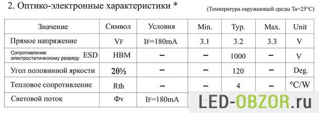 Оптико-электронные параметры