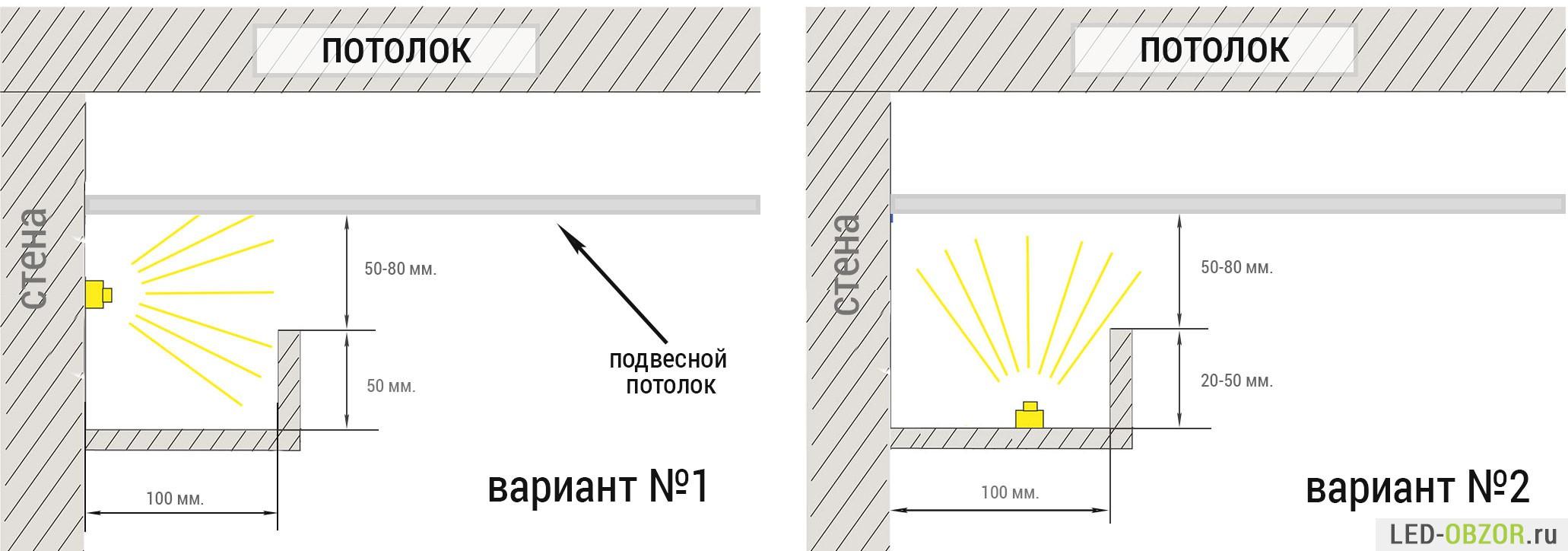 Закарнизная подсветка потолка как сделать