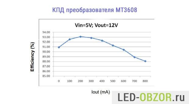 Пример эффективности MT3608 при 5В и 12В