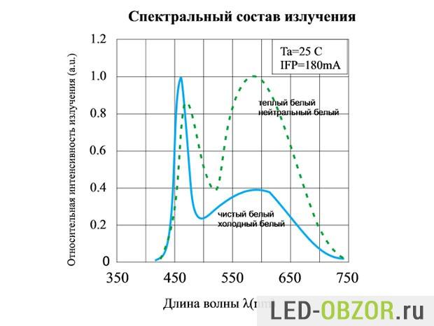 Спектральный состав излучения