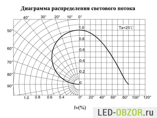 Диаграмма распределения светового потока
