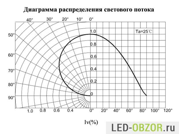 Диаграама распеределения светового потока СМД 5730
