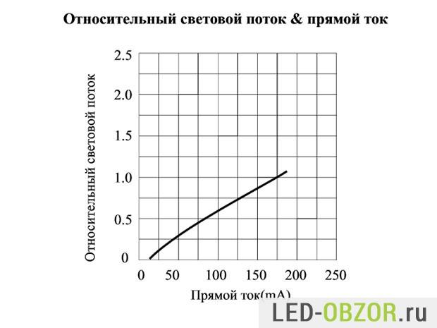 Относительный световой поток и прямой ток
