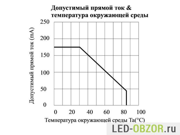 Доупустимый прямой ток и температура окружающей среды