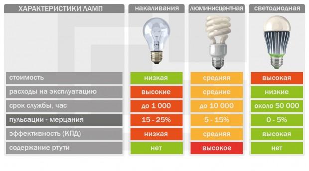 Потребительские характеристики лампочек