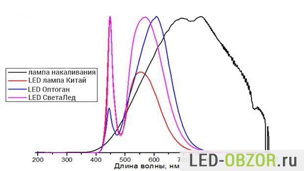 Спектр разных ламп по длине волны