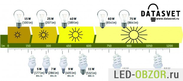 Соответствие мощности ламп накаливания и энергосберегающих
