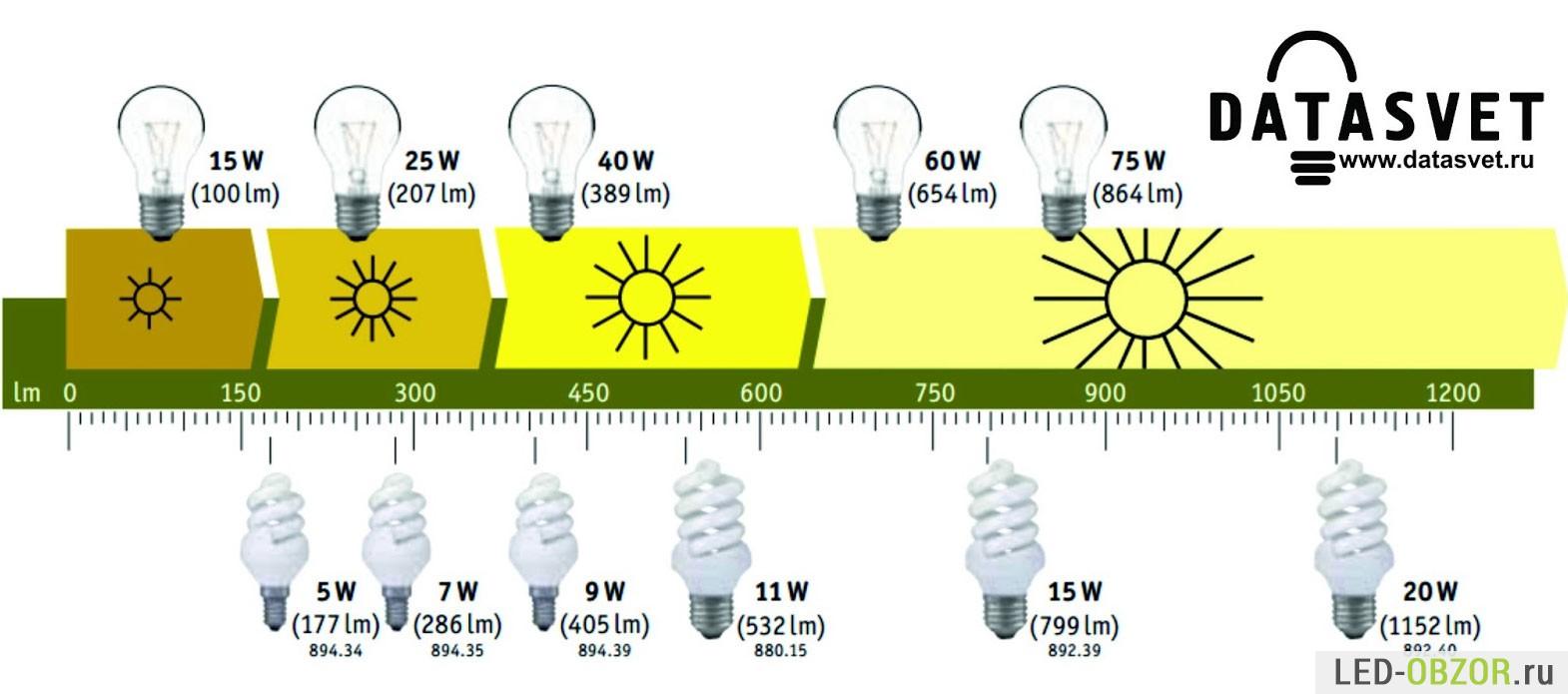 сафитовые лампы схема подключения