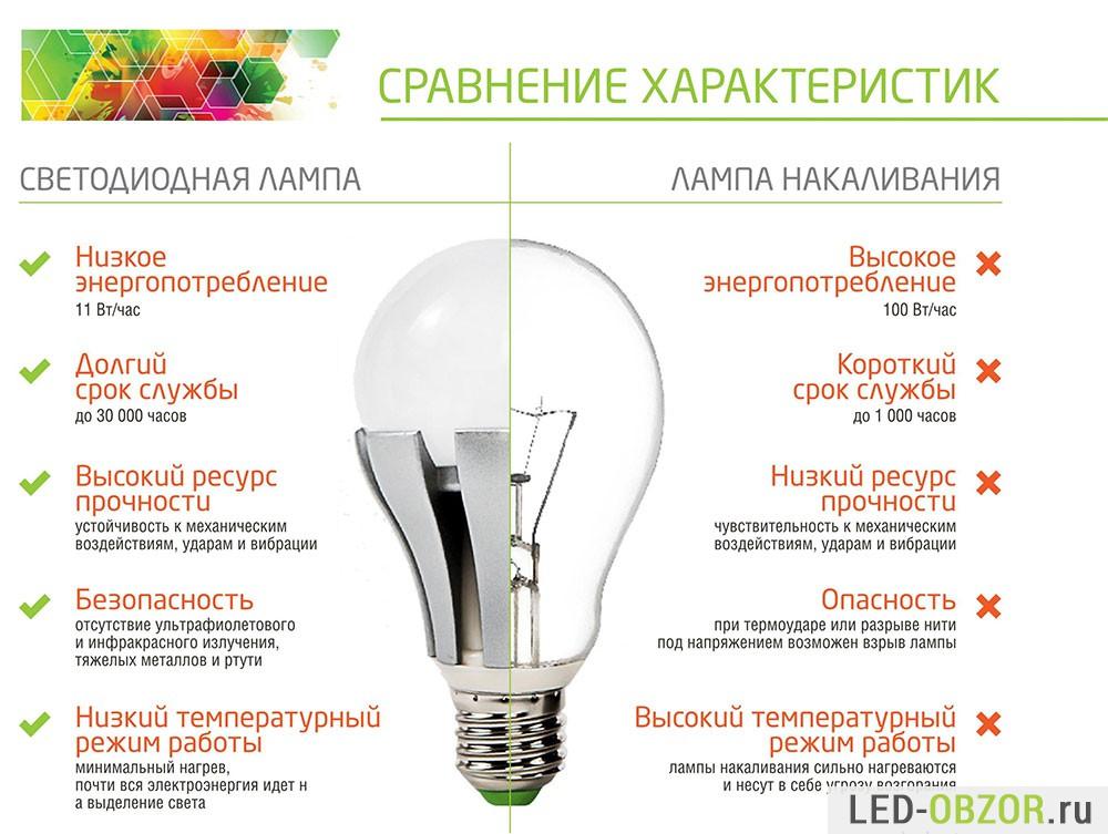 Почему взрываются лампочки светодиодные