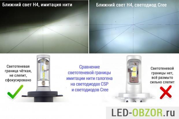 svetodiodnye-lampy-h4-led-40-620x413.jpg