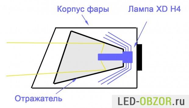 Расположение лампы XD H4 внутри фары