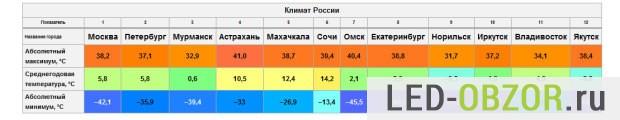 Средняя температура по России