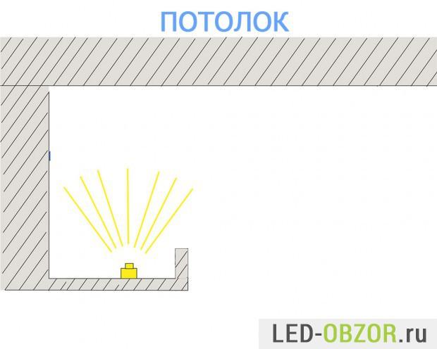 Установка с отражением света от потолка